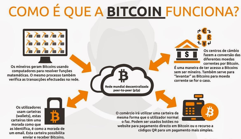 mestres do bitcoin login